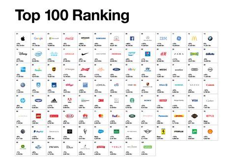 Best Global Brands 2017 I 100 Migliori Marchi Del Mondo