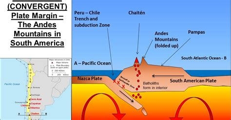 how did the andes mountains form when did the andes mountains form