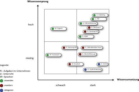 hebel portfolio wwwwissensentwicklungat