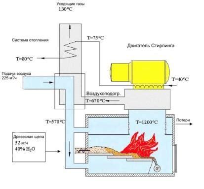 Когенерационные и тригенерационные установки 🏭 на заказ в москве купить по низкой цене от компании пкт