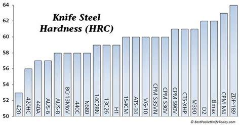 guide    knife steel knife sharpening knife