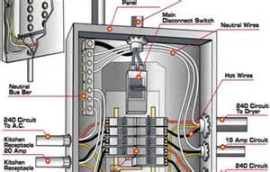 wiring diagram for electrical panel wiring image similiar electrical box wiring diagram keywords on wiring diagram for electrical panel
