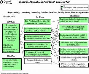Standardizing The Evaluation Of Nonaccidental Trauma In A
