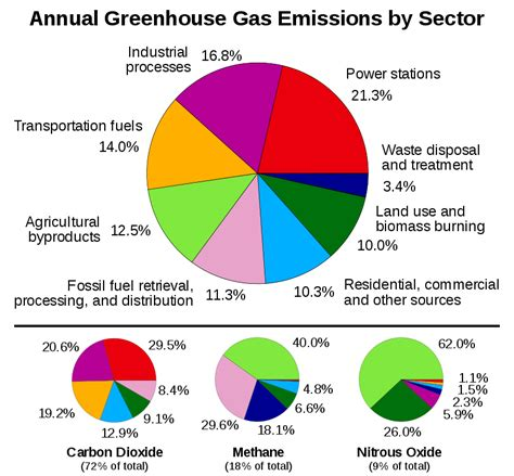 Green House Gasses by File Greenhouse Gas By Sector 2000 Svg