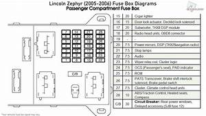 Lincoln Zephyr  2005-2006  Fuse Box Diagrams