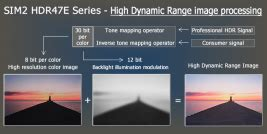 dynamic range in image processing sim2 high dynamic range visualization open hdr technology
