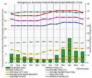 Georgetown Climate Georgetown Temperatures Georgetown