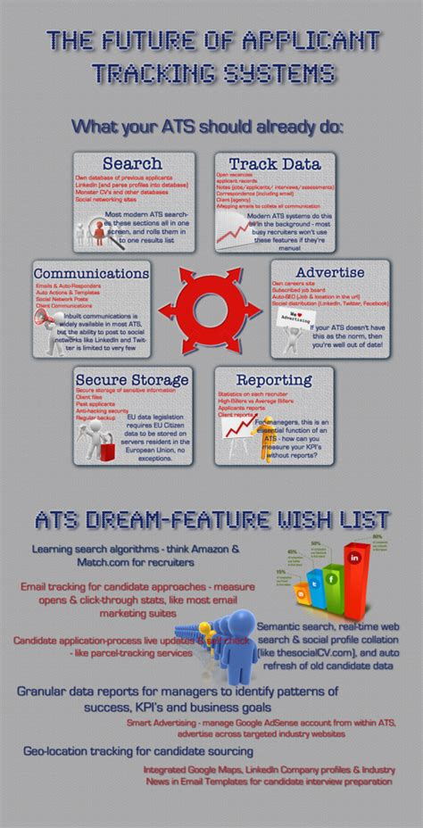 future  applicant tracking systems infographic