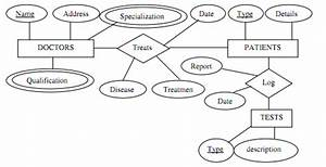 Construct An Er Diagram For A Hospital  Database Management System