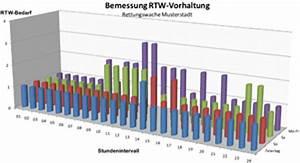 Netto Personalbedarf Berechnen : gtv rettungsdienst ~ Themetempest.com Abrechnung