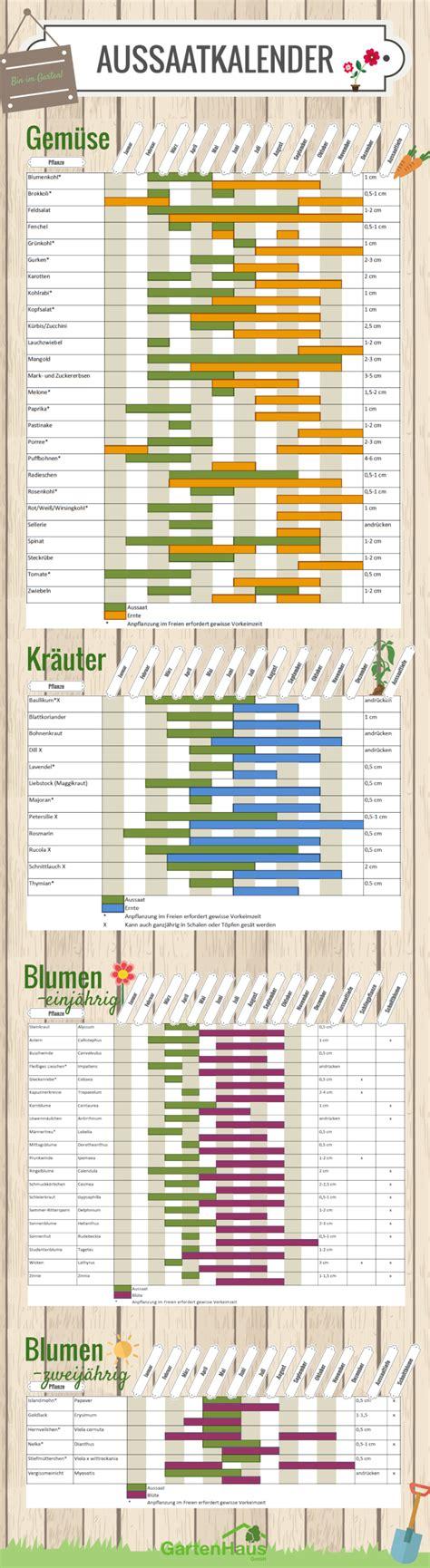 Aussaatkalender 2018 Was Müssen Sie Wann Pflanzen?