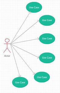 Uml - The Right Way To Show The Big Use-case Diagram