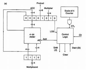 Multiplier - Verilog   Combining Sequential Logic With Combinational Logic