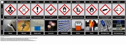 Symbols Gefahrensymbole Fare Diagram Hazard Diagramm Examples