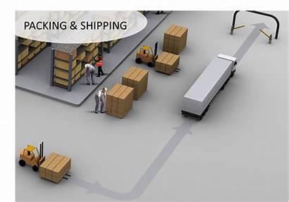 Packing Shipping Receiving Picking Putaway Inventory Control