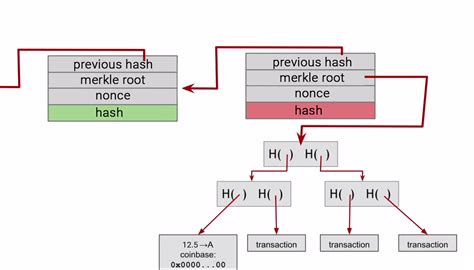 The most popular cryptocurrency in the world uses a secure hash algorithm (sha). What is Bitcoin Mining? (Technical Overview)