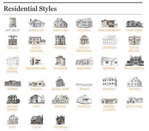 Harmonious Different Style Houses by Residential Home Style Reference Guide The Ct Home