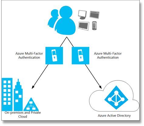 cloud authentication what is azure multi factor authentication