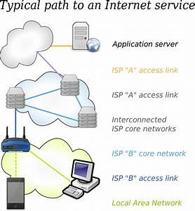 File Internet Access Diagram  English  Svg