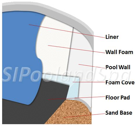 above ground pool floor foam all products staten island pool spa