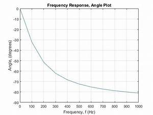 Solved  1  Consider The Magnitude Of The Frequency Respons