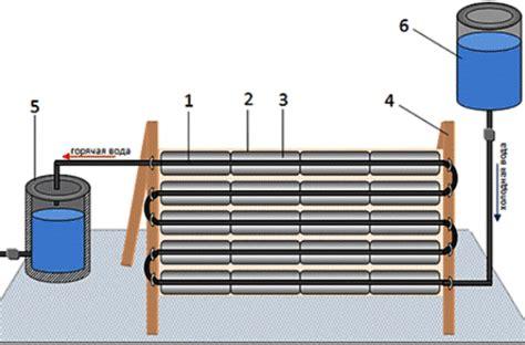 Солнечные коллектора для горячего водоснабжения и поддержки отопления дома предприятия