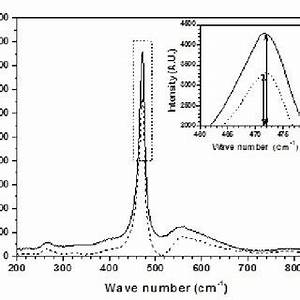 Raman Spectroscopy for CuS thin films, the dashed and ...