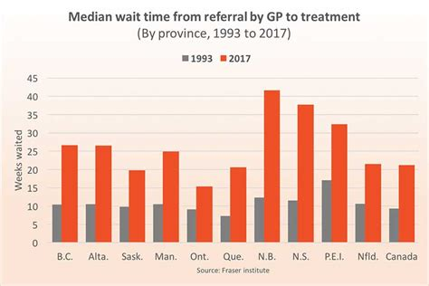 If you are flying, make sure you get insurance for trip interruption, lost luggage and document replacement. Canada's health-care wait times hit new record high, again - Macleans.ca