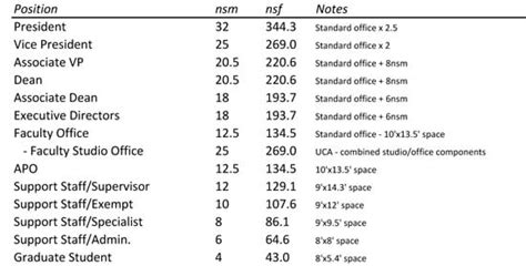 Office Space Allocation Guidelines by Cus Space Standards Facilities Cus Planning