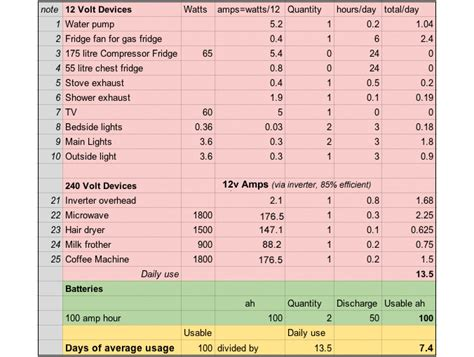 calculate erage from watts caravansplus calculating how big your battery needs to be