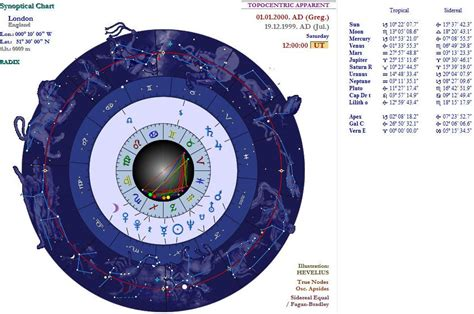 synoptical astrology wikipedia