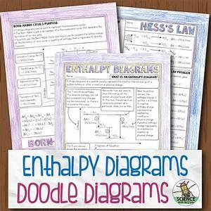 Enthalpy Diagrams Chemistry Doodle Diagrams