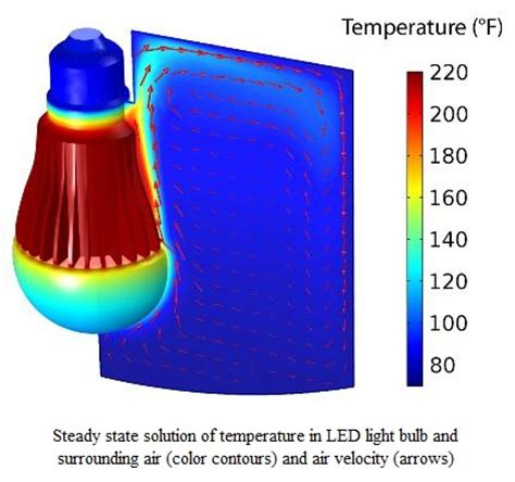 led light bulb heat transfer simulation