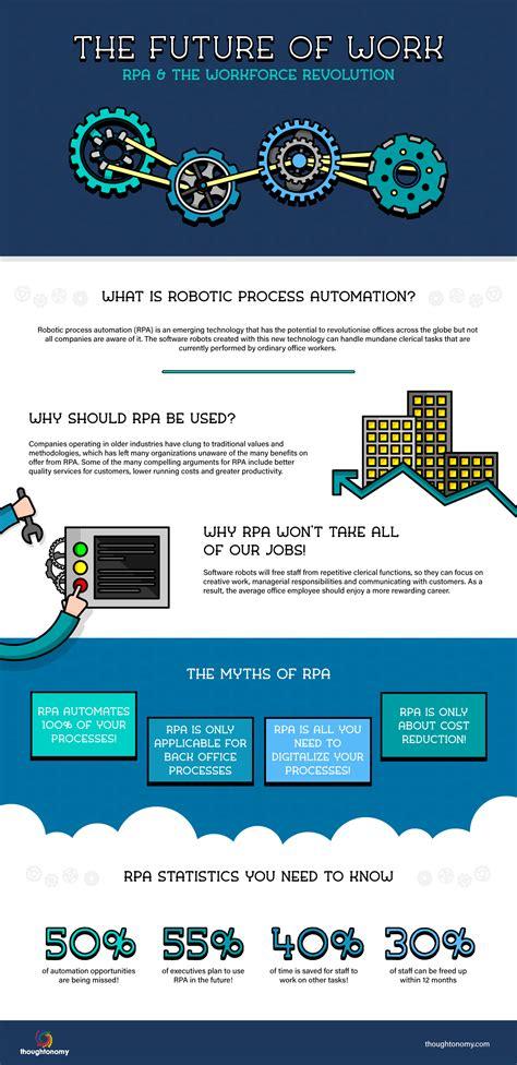 robots  change  future  work infographic