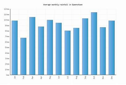 Queenstown Monthly Zealand Weather Rainfall Temperatures Averages