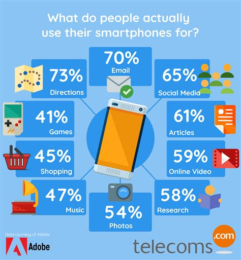 How To Use Mobile by Infographic What Do We Actually Use Our Smartphones For