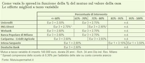 Unicredit Mutuo Prima Casa by Mutui Per La Ristrutturazione Casa Con Tagliando Unicredit