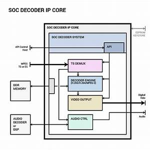 H 264  Avc Hd Decoder Ip Core