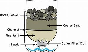 Survival Tip  1  How To Create A Water Filter