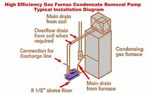 Gas Furnace Condensate Removal Diagram