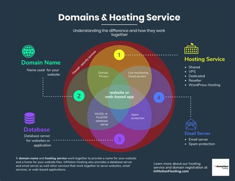 Pay for web hosting, vps and domains with credit/debit card, paypal, payza, neteller, skrill, webmoney. What You Should Consider When Buying a Domain Name ...