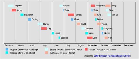 2019 Pacific Typhoon Season (sassmaster/layten