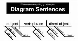 Sentence Diagramming Cheat Sheet