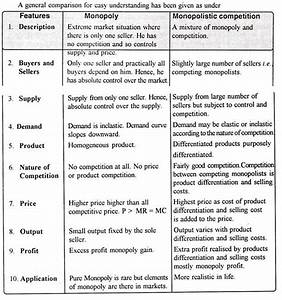 examples of product differentiation in monopolistic competition