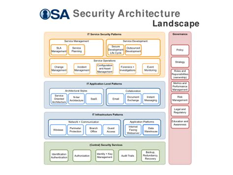 It Security Architecture Diagram by Sp 018 Information Security Management System Isms Module