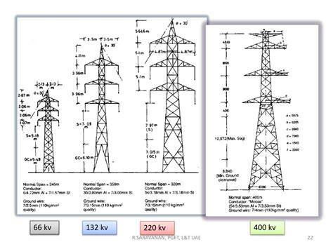 Transmission Tower Powerpoint Presentation