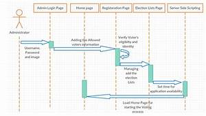 Secure Electronic Voting Application Based On Face