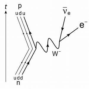 Quantum Mechanics - Having Trouble Understanding Feynman Diagrams