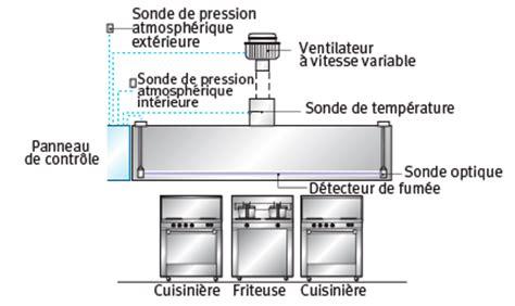 ventilation cuisine gaz ventilation hotte à débit variable ventilation énergir