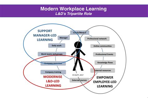 Learning In The Modern Workplace Is Much More Than Courses